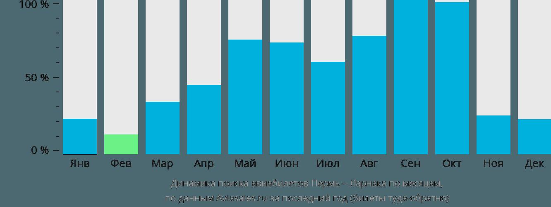 Динамика поиска авиабилетов из Перми в Ларнаку по месяцам