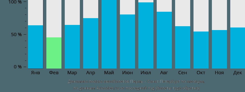 Динамика поиска авиабилетов из Перми в Санкт-Петербург по месяцам
