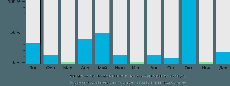 Динамика поиска авиабилетов из Перми в Альмерию по месяцам