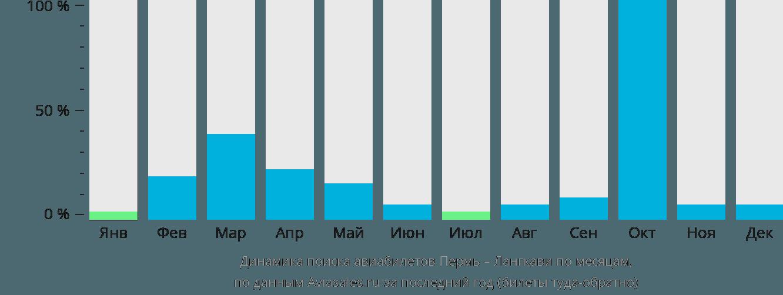 Динамика поиска авиабилетов из Перми на Лангкави по месяцам