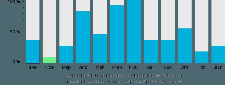Динамика поиска авиабилетов из Перми в Ленкорань по месяцам