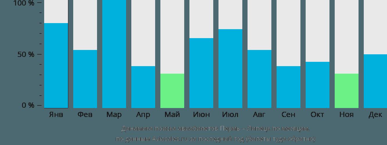 Динамика поиска авиабилетов из Перми в Липецк по месяцам