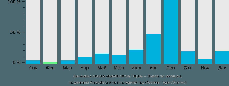 Динамика поиска авиабилетов из Перми в Львов по месяцам