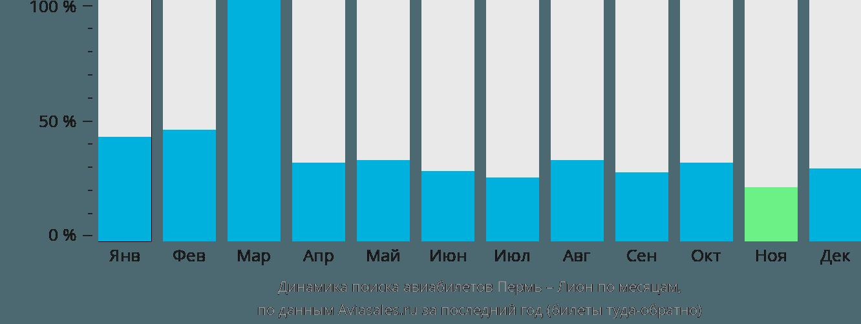 Динамика поиска авиабилетов из Перми в Лион по месяцам