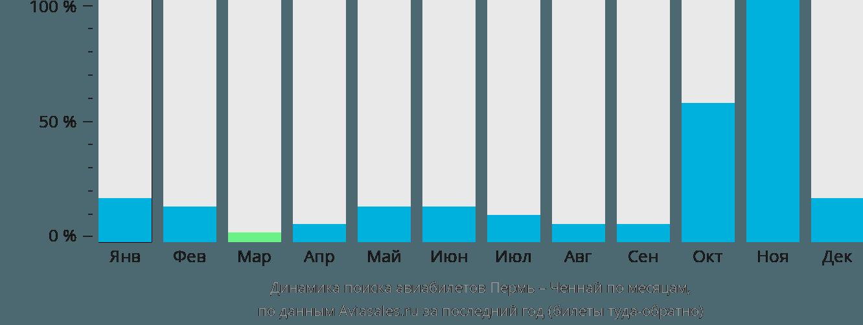 Динамика поиска авиабилетов из Перми в Ченнай по месяцам