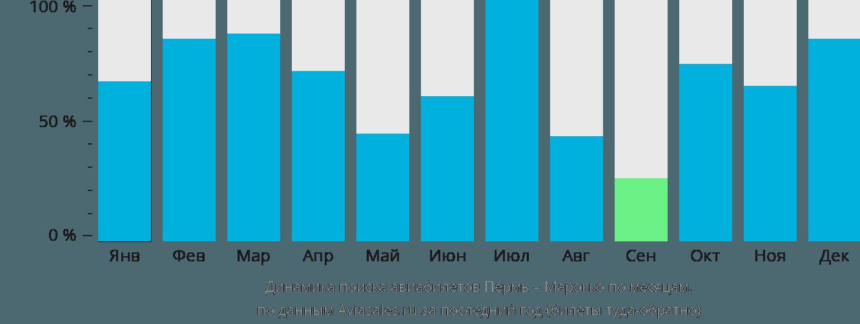Динамика поиска авиабилетов из Перми в Марокко по месяцам