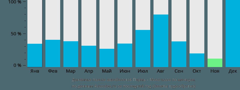 Динамика поиска авиабилетов из Перми в Махачкалу по месяцам