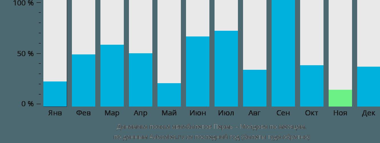 Динамика поиска авиабилетов из Перми в Молдову по месяцам