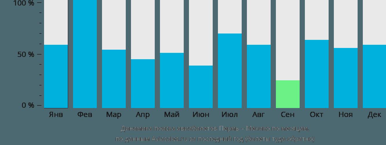 Динамика поиска авиабилетов из Перми в Мехико по месяцам