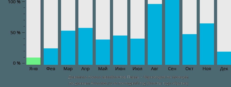 Динамика поиска авиабилетов из Перми в Черногорию по месяцам