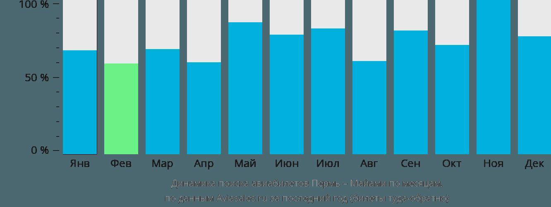 Динамика поиска авиабилетов из Перми в Майами по месяцам