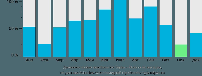 Динамика поиска авиабилетов из Перми на Мальту по месяцам