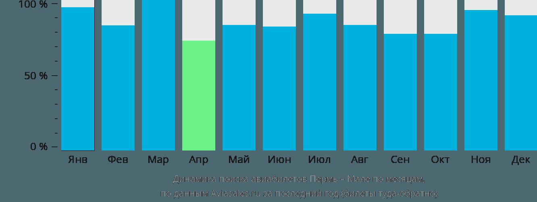 Динамика поиска авиабилетов из Перми в Мале по месяцам