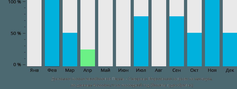 Динамика поиска авиабилетов из Перми на Северные Марианские острова по месяцам