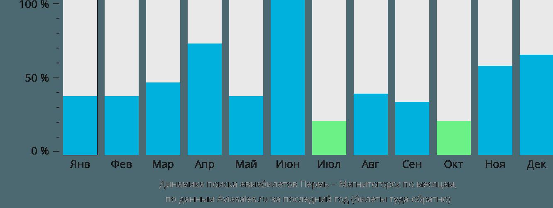 Динамика поиска авиабилетов из Перми в Магнитогорск по месяцам