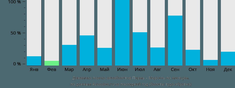 Динамика поиска авиабилетов из Перми в Марсель по месяцам