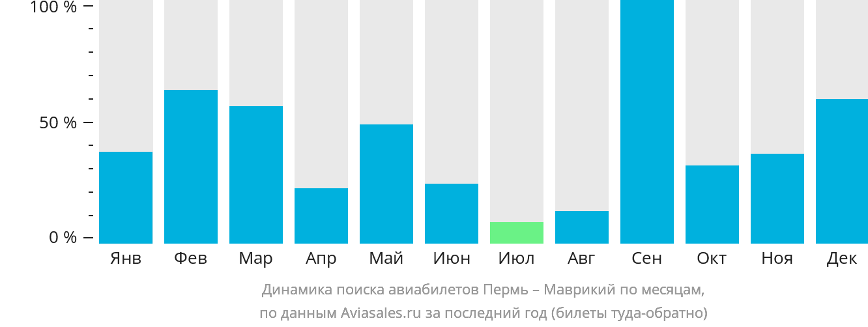 Динамика поиска авиабилетов из Перми в Маврикий по месяцам