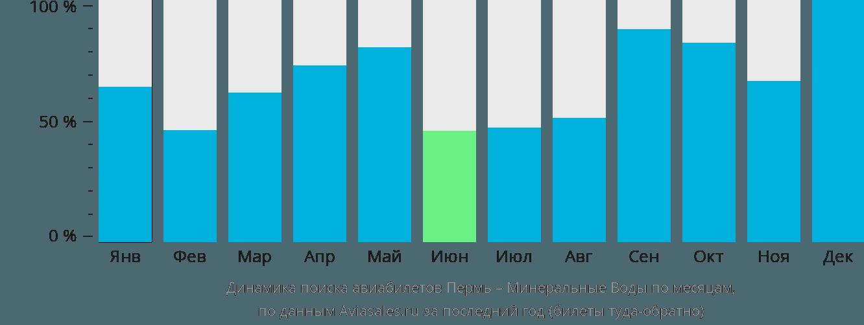 Динамика поиска авиабилетов из Перми в Минеральные воды по месяцам