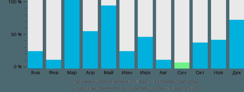 Динамика поиска авиабилетов из Перми на Маврикий по месяцам