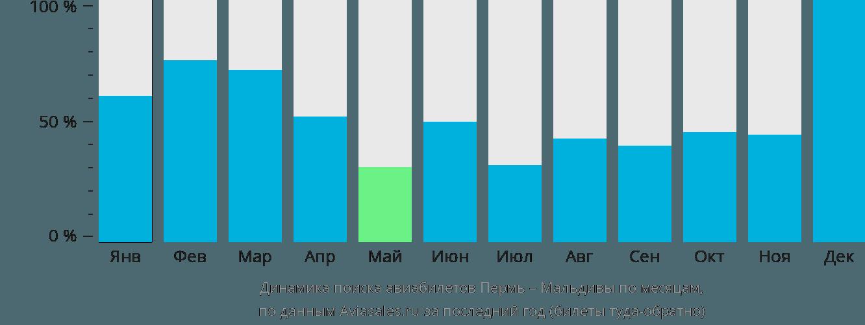 Динамика поиска авиабилетов из Перми на Мальдивы по месяцам