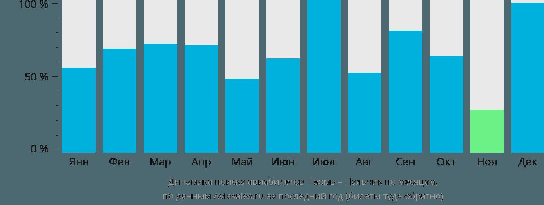 Динамика поиска авиабилетов из Перми в Нальчик по месяцам