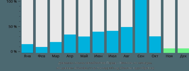Динамика поиска авиабилетов из Перми в Неаполь по месяцам