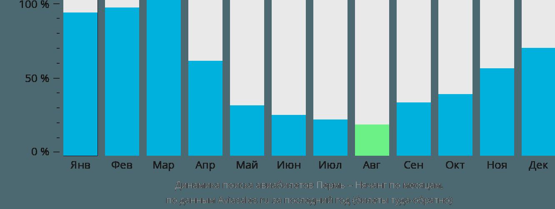 Динамика поиска авиабилетов из Перми в Нячанг по месяцам