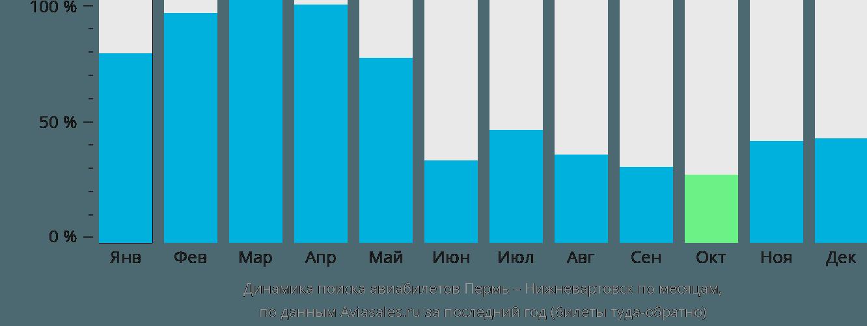 Динамика поиска авиабилетов из Перми в Нижневартовск по месяцам