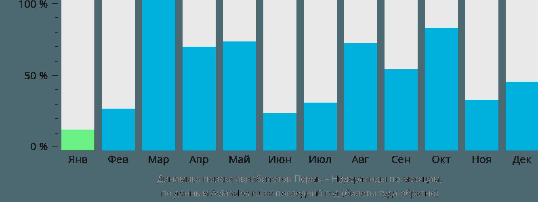 Динамика поиска авиабилетов из Перми в Нидерланды по месяцам