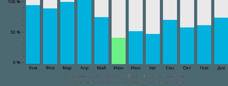 Динамика поиска авиабилетов из Перми в Ноябрьск по месяцам