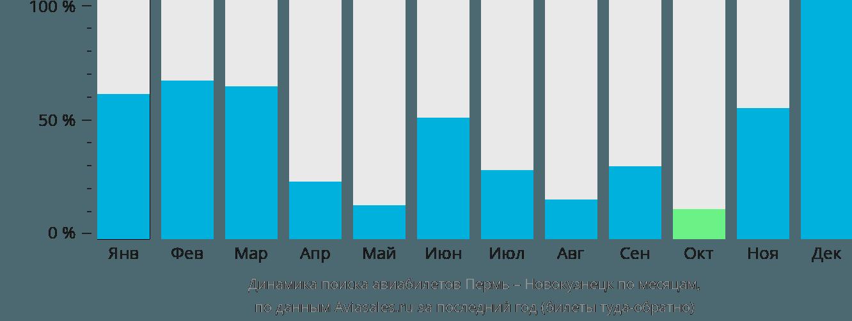 Динамика поиска авиабилетов из Перми в Новокузнецк по месяцам