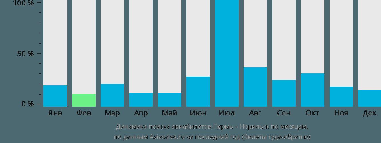 Динамика поиска авиабилетов из Перми в Норильск по месяцам
