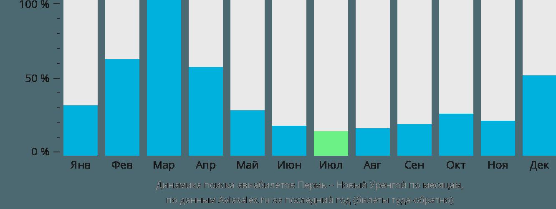 Динамика поиска авиабилетов из Перми в Новый Уренгой по месяцам
