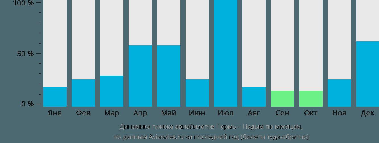 Динамика поиска авиабилетов из Перми в Надым по месяцам