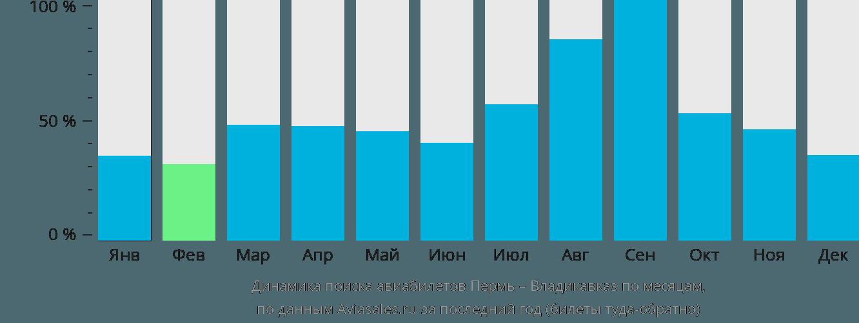 Динамика поиска авиабилетов из Перми во Владикавказ по месяцам
