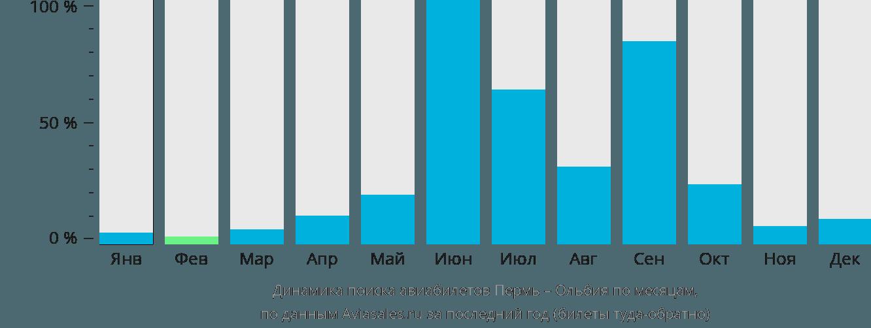 Динамика поиска авиабилетов из Перми в Ольбию по месяцам