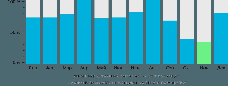 Динамика поиска авиабилетов из Перми в Омск по месяцам