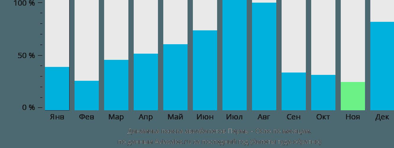 Динамика поиска авиабилетов из Перми в Осло по месяцам
