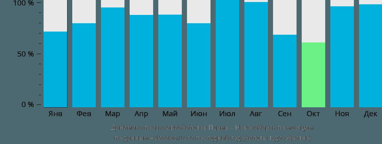 Динамика поиска авиабилетов из Перми в Новосибирск по месяцам