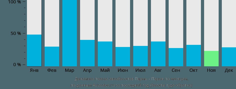 Динамика поиска авиабилетов из Перми в Париж по месяцам