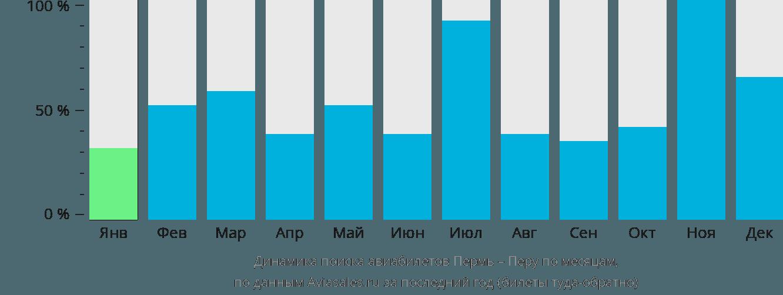 Динамика поиска авиабилетов из Перми в Перу по месяцам