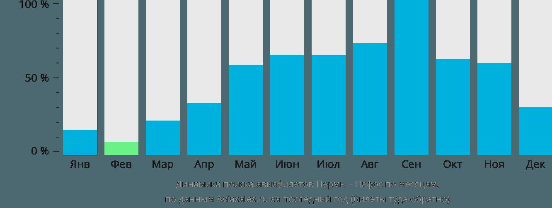 Динамика поиска авиабилетов из Перми в Пафос по месяцам
