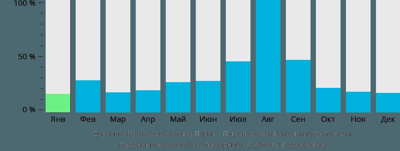 Динамика поиска авиабилетов из Перми в Петропавловск-Камчатский по месяцам
