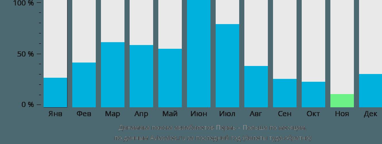 Динамика поиска авиабилетов из Перми в Польшу по месяцам