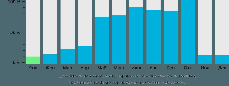 Динамика поиска авиабилетов из Перми в Пальма-де-Майорку по месяцам