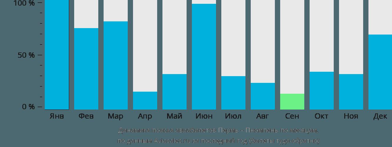 Динамика поиска авиабилетов из Перми в Пномпень по месяцам