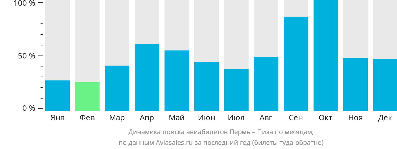 Динамика поиска авиабилетов из Перми в Пизу по месяцам