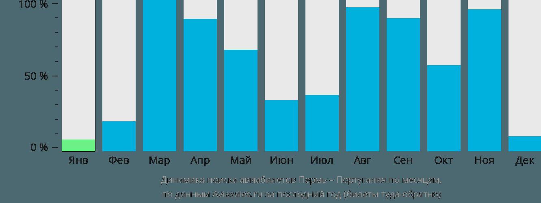 Динамика поиска авиабилетов из Перми в Португалию по месяцам
