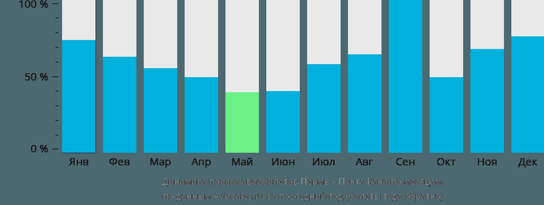 Динамика поиска авиабилетов из Перми в Пунта-Кану по месяцам