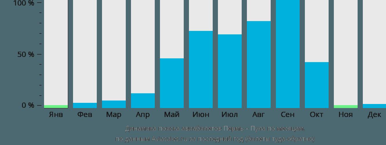 Динамика поиска авиабилетов из Перми в Пулу по месяцам